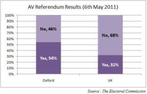 Bar chart showing referendum results for Oxford compared with UK total