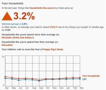 Graph showing household inflation