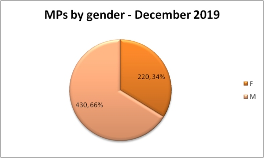 MPs by gender Dec 2019.jpg